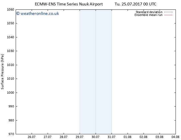 Surface pressure ECMWFTS We 02.08.2017 00 GMT