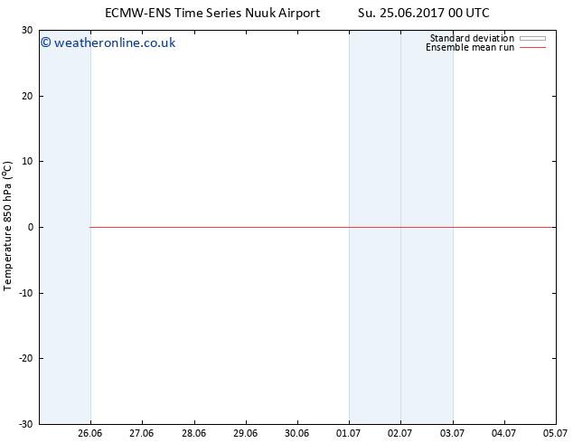 Temp. 850 hPa ECMWFTS We 28.06.2017 00 GMT