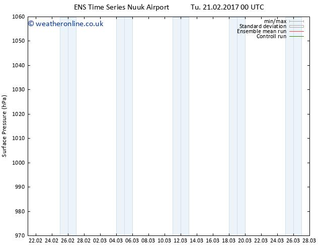Surface pressure GEFS TS Tu 21.02.2017 06 GMT