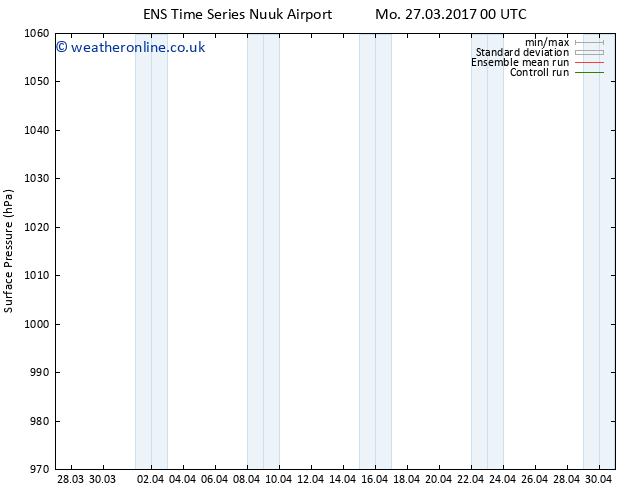 Surface pressure GEFS TS Mo 27.03.2017 06 GMT