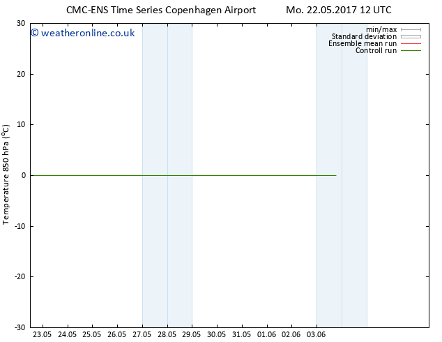 Temp. 850 hPa CMC TS Sa 27.05.2017 12 GMT