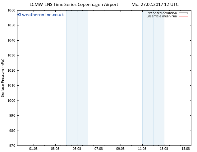 Surface pressure ECMWFTS Sa 04.03.2017 12 GMT