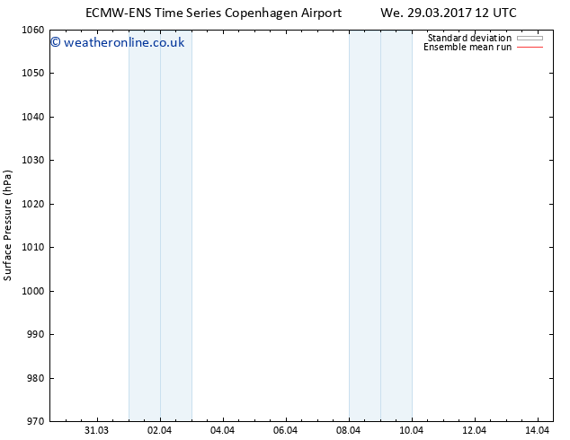 Surface pressure ECMWFTS Sa 08.04.2017 12 GMT