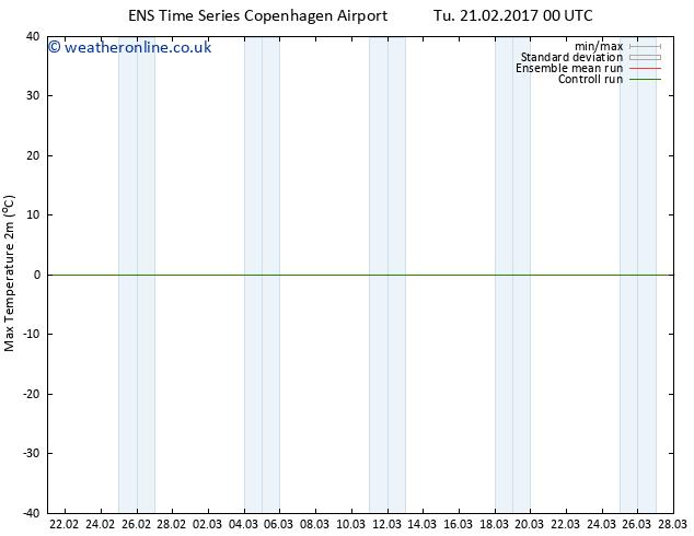 Temperature High (2m) GEFS TS Tu 21.02.2017 06 GMT