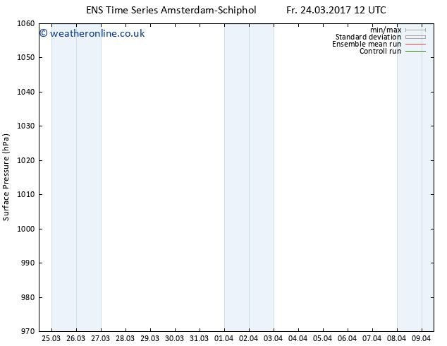 Surface pressure GEFS TS We 05.04.2017 12 GMT