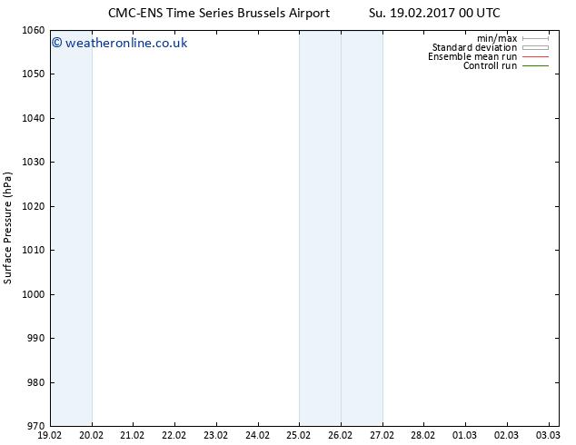 Surface pressure CMC TS Sa 25.02.2017 06 GMT