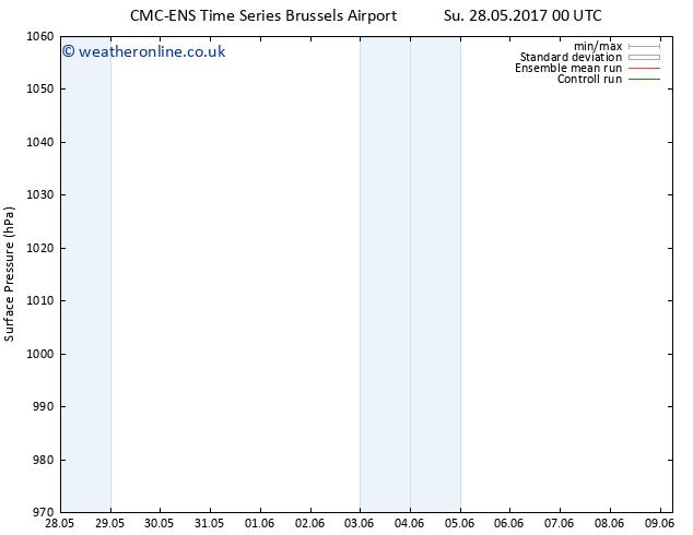 Surface pressure CMC TS Tu 30.05.2017 18 GMT
