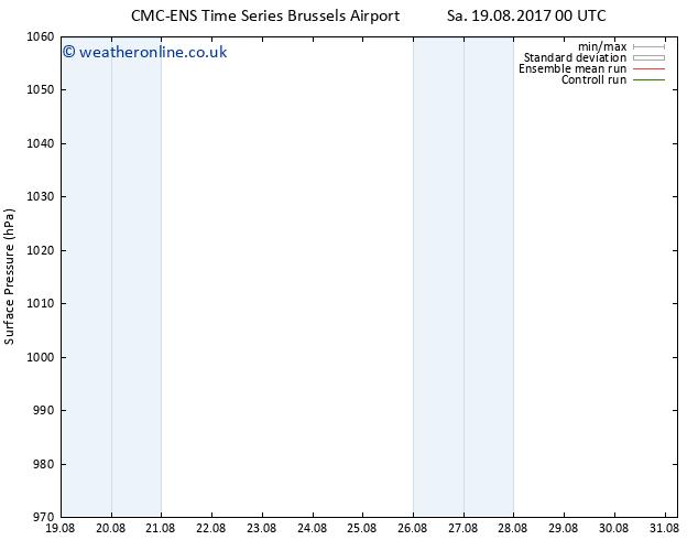 Surface pressure CMC TS Su 27.08.2017 00 GMT