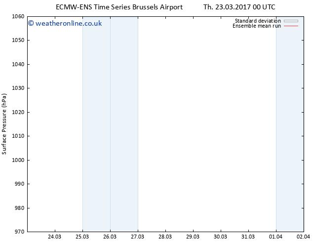 Surface pressure ECMWFTS Fr 31.03.2017 00 GMT