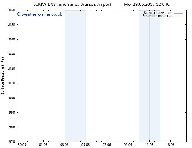 Surface pressure ECMWFTS We 07.06.2017 12 GMT