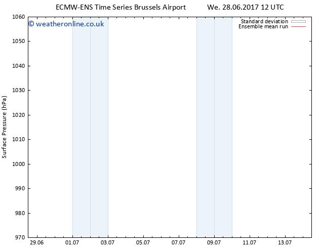 Surface pressure ECMWFTS Tu 04.07.2017 12 GMT