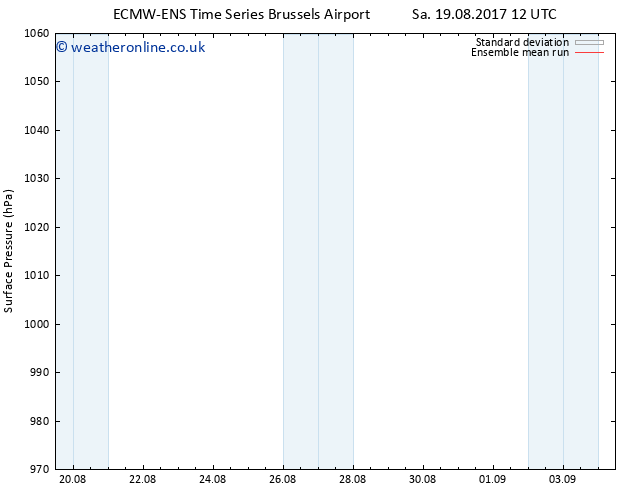 Surface pressure ECMWFTS Th 24.08.2017 12 GMT