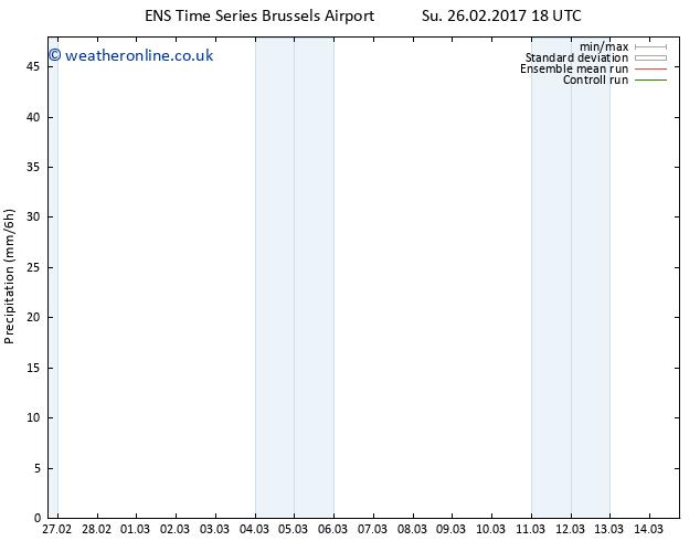 Precipitation GEFS TS Tu 14.03.2017 18 GMT