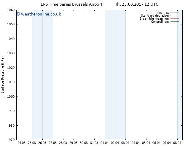 Surface pressure GEFS TS Fr 31.03.2017 12 GMT