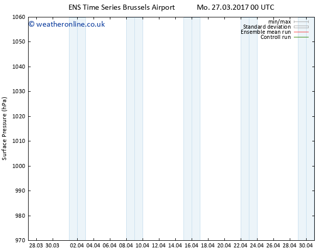 Surface pressure GEFS TS Mo 03.04.2017 12 GMT