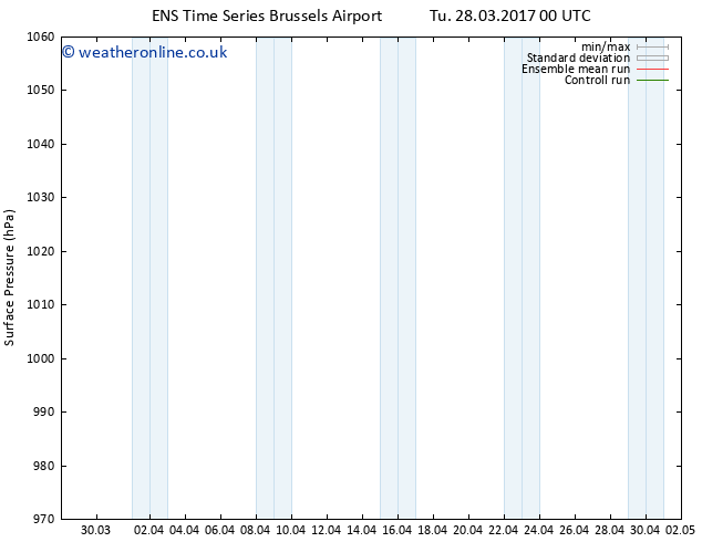 Surface pressure GEFS TS Th 30.03.2017 00 GMT