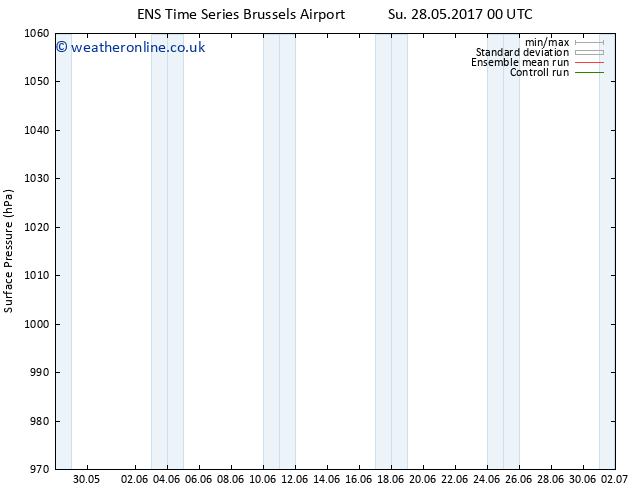 Surface pressure GEFS TS Tu 30.05.2017 00 GMT