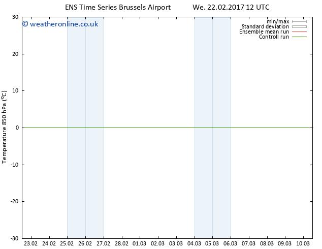 Temp. 850 hPa GEFS TS Fr 24.02.2017 06 GMT
