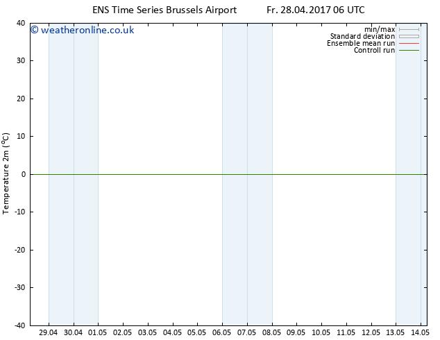 Temperature (2m) GEFS TS Tu 02.05.2017 12 GMT