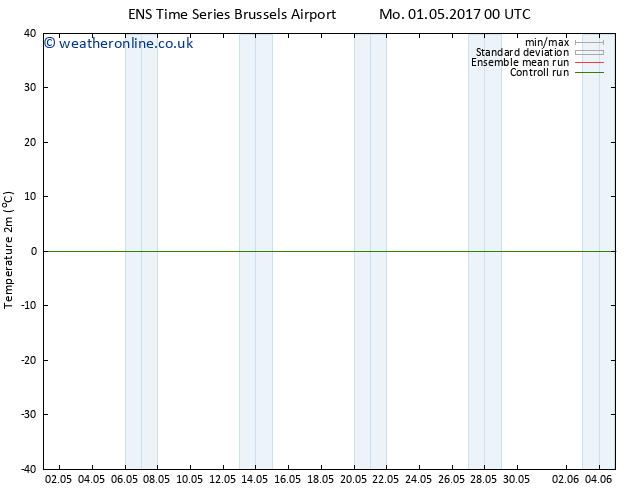 Temperature (2m) GEFS TS Su 07.05.2017 18 GMT