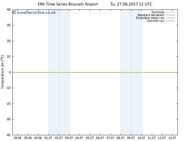 Temperature (2m) GEFS TS Tu 04.07.2017 06 GMT