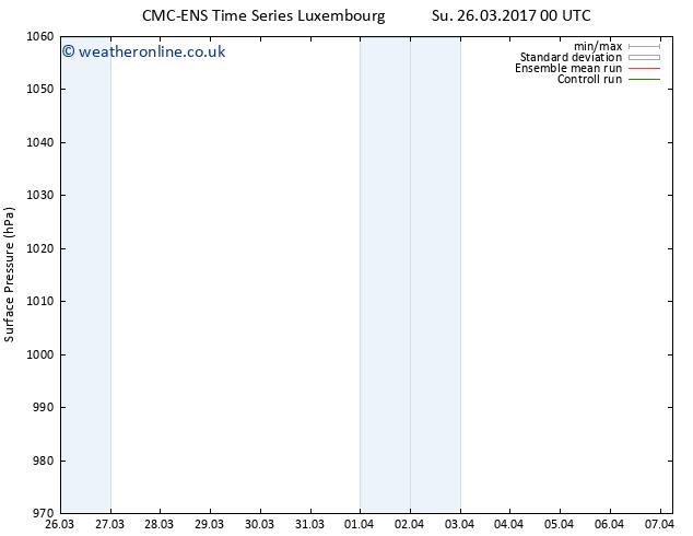 Surface pressure CMC TS Su 26.03.2017 06 GMT