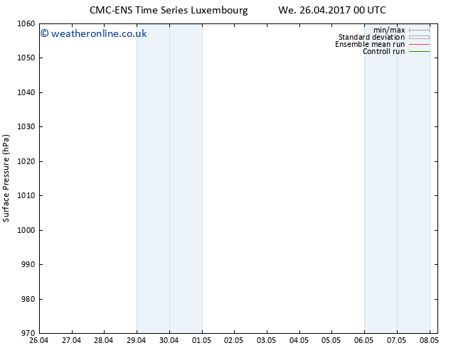 Surface pressure CMC TS Tu 02.05.2017 18 GMT