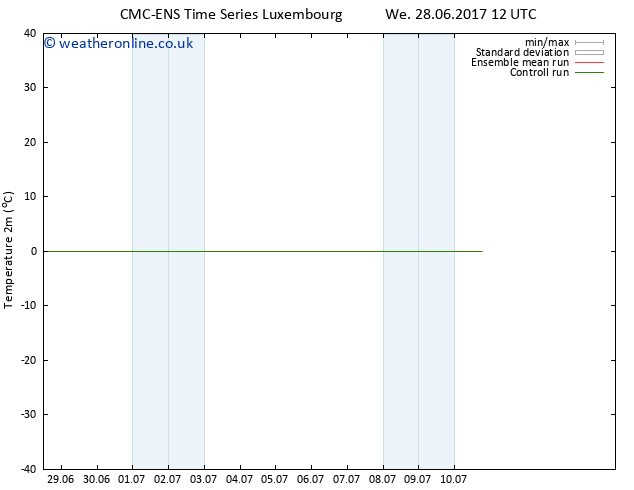 Temperature (2m) CMC TS Th 29.06.2017 00 GMT
