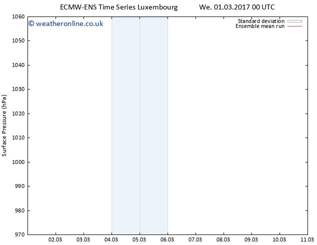 Surface pressure ECMWFTS We 08.03.2017 00 GMT