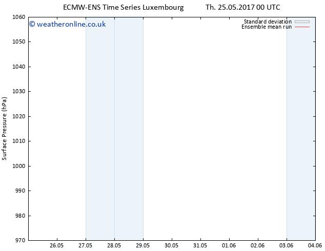Surface pressure ECMWFTS Sa 27.05.2017 00 GMT