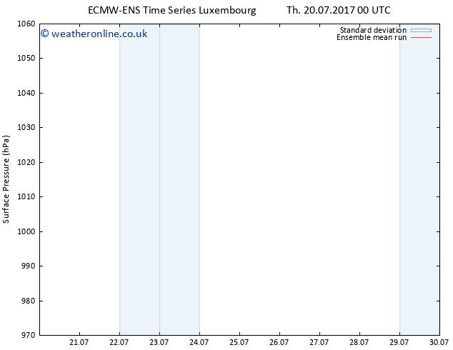 Surface pressure ECMWFTS Sa 22.07.2017 00 GMT