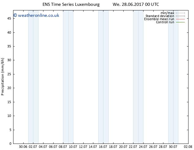 Precipitation GEFS TS Fr 30.06.2017 12 GMT