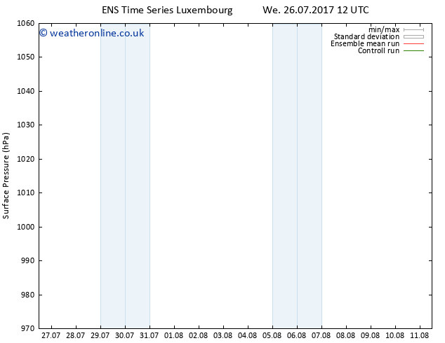 Surface pressure GEFS TS Th 27.07.2017 00 GMT