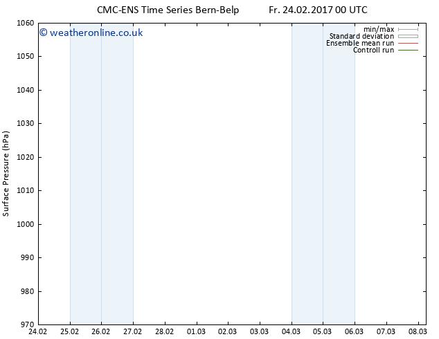 Surface pressure CMC TS Tu 28.02.2017 12 GMT