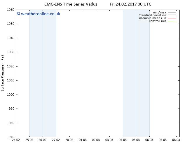 Surface pressure CMC TS Mo 27.02.2017 12 GMT