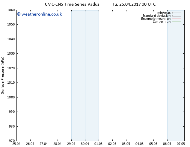 Surface pressure CMC TS Tu 25.04.2017 18 GMT