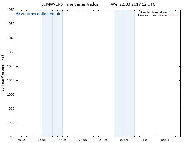 Surface pressure ECMWFTS Th 30.03.2017 12 GMT