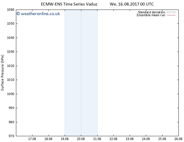 Surface pressure ECMWFTS Fr 25.08.2017 00 GMT