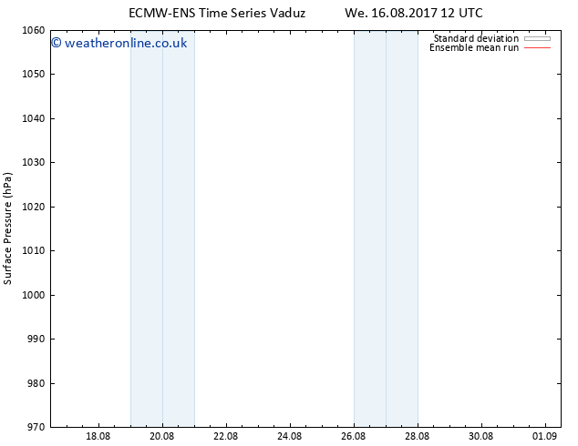 Surface pressure ECMWFTS Sa 19.08.2017 12 GMT