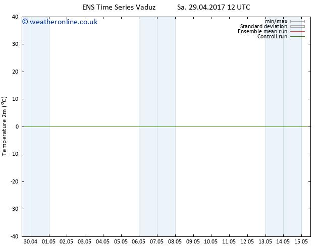 Temperature (2m) GEFS TS Mo 01.05.2017 06 GMT