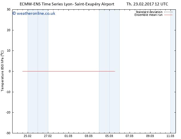Temp. 850 hPa ECMWFTS Fr 03.03.2017 12 GMT