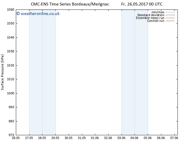 Surface pressure CMC TS Su 04.06.2017 00 GMT