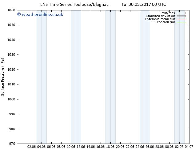 Surface pressure GEFS TS Fr 09.06.2017 00 GMT