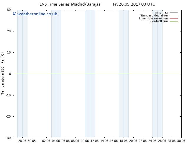 Temp. 850 hPa GEFS TS Sa 27.05.2017 18 GMT