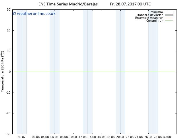 Temp. 850 hPa GEFS TS Sa 29.07.2017 18 GMT