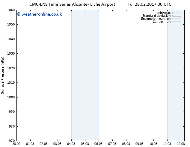 Surface pressure CMC TS Tu 28.02.2017 06 GMT