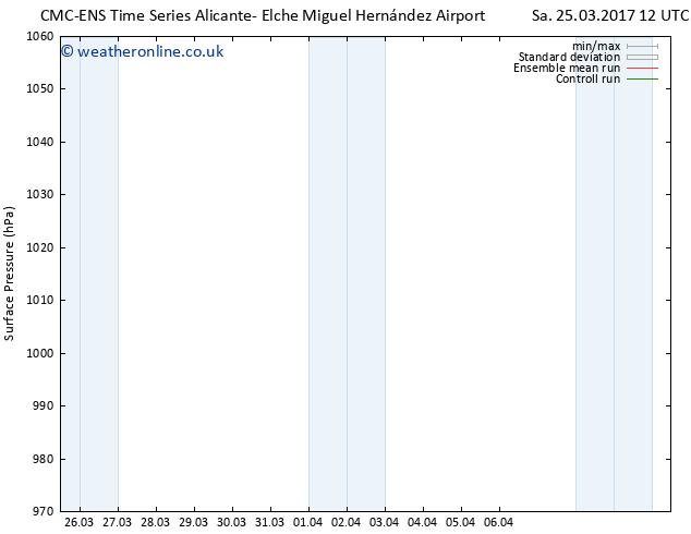 Surface pressure CMC TS Sa 01.04.2017 00 GMT