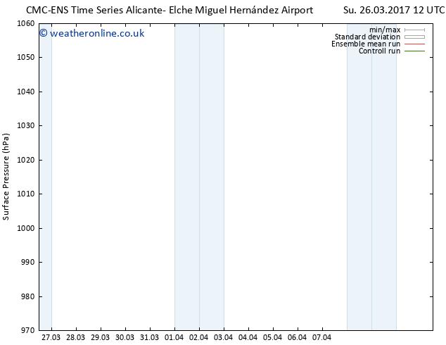 Surface pressure CMC TS Mo 27.03.2017 12 GMT