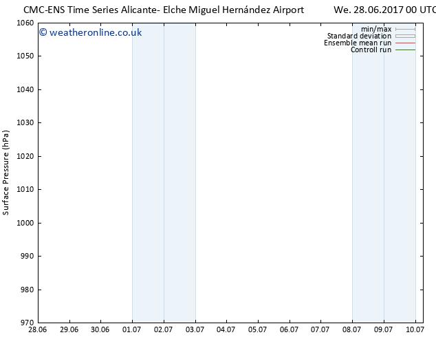 Surface pressure CMC TS Sa 01.07.2017 12 GMT