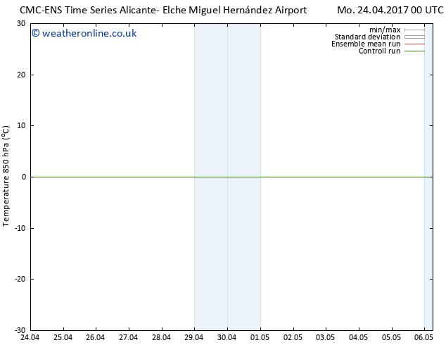Temp. 850 hPa CMC TS Th 27.04.2017 00 GMT